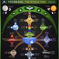 yggdrasil - Szukaj w Google