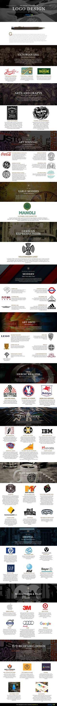 History & Evolution of Logo Design