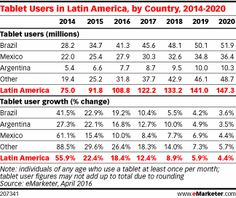 Brazil is home to Latin America's biggest tablet market