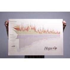 Poster Hops Chart