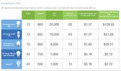 GE Energy Saving Bulb Comparison Chart