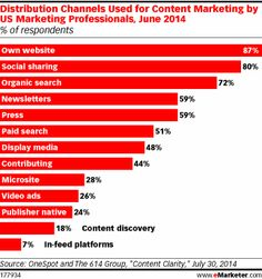 Social networking is a majority activity in the US: eMarketer expects 54.3% of the population, or 68.5% of internet users, to log on to a so...