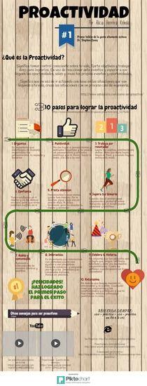 Proactividad | Piktochart Infographic Editor