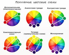 Color Theory How I Learnt About Theories And Made My Best coloring Types Of Color Schemes, Colour Combinations, Best Color, Design Theory, For Sale Sign, Sale Signs, Graphic Design Tips, Tips & Tricks, Color Harmony