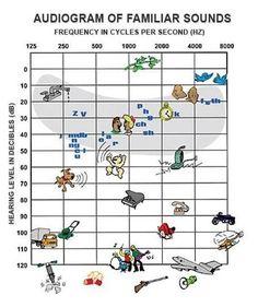 Hearing chart
