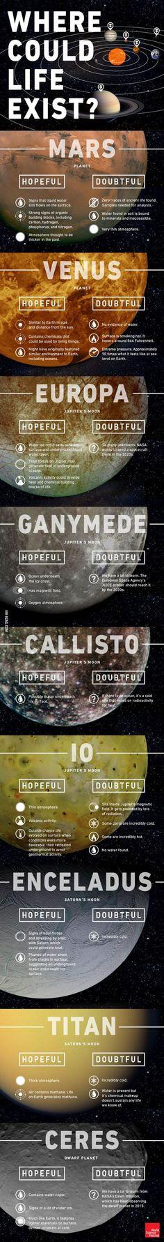 Posibilidades de vida en el Sistema Solar