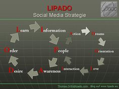 Lipado Social Media Strategie Learn Earn, Social Media, Map, Learning, Blog, Company Goals, Emotional Photography, Feelings And Emotions, Psychics