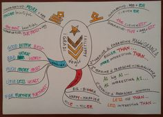 Unconventional Mom: Mind Map: i gradi dell'agettivo in inglese