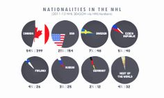 Nationalities in the NHL