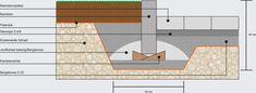Bildresultat för sätta kantsten i betong