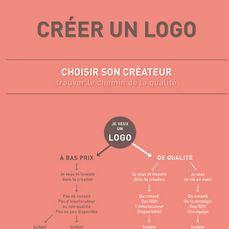 Dataviz ou infographie permettant de comprendre, • Ce qu'est un logo • Comment se fait un logo • Quel est le prix d'un logo?