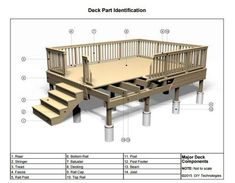 manufactured home porch designs-Parts of a Deck Mobile Home Deck, Mobile Home Living, Mobile Home Landscaping, Deck Building Plans, Building A Porch, Diy Porch, Diy Deck, Porch Ideas, Free Deck Plans