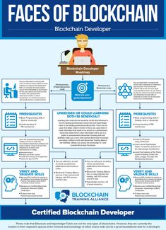 10 Faces of Blockchain- Blockchain Developer - Cryptocurrency - Ideas of Cryptocurrency - Blockchain developer roadmap Investing In Cryptocurrency, Cryptocurrency Trading, Bitcoin Cryptocurrency, Data Science, Computer Science, Science And Technology, Computer Jobs, Revolution, Software