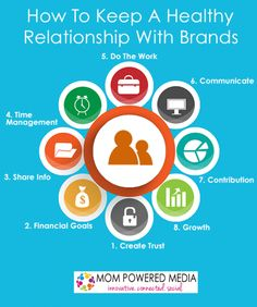 healthy brand relationships Blogging, Marketing Information, Always Learning, Financial Goals, Pinterest Marketing, Healthy Relationships, Time Management, Writing Prompts, Social Media Marketing