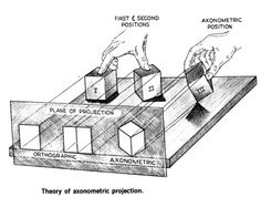Parallel orthographic projections, dihedral and axonometric system