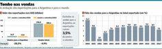 'Efeito Argentina' pode tirar 0,5 ponto do PIB brasileiro | Valor Econômico