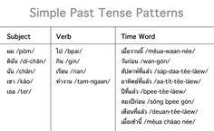 Thai Language Thai Culture