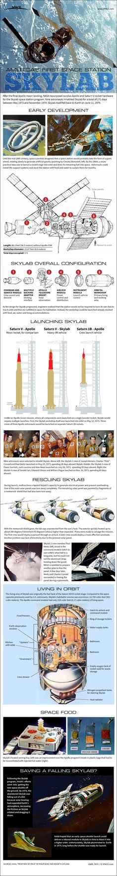 Infographic: How Skylab, NASA's First Space Station Worked.