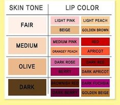 Lip Color Based on Skin Color - i don't like this. so if you're pale you should wear boring colors? yawn.