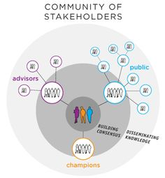 Community of Stakeholders map - evolve