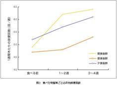 乳酸菌を食べるタイミングと排便回数