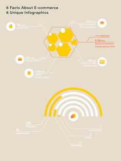 Animated Infographic Microsite on E-Commerce Die Post (Swiss Post), 2015   In 2015 the Swiss Post approached YAAY, with the idea of creating a rich website to present various information and resources on e-commerce. The Post offers services covering the entire e-commerce value chain.