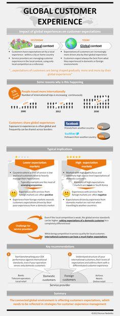 Global Customer Experience
