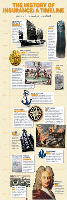 La Historia de los seguros. Infografía traducida. - Ayuda, Información y Opinión de Seguros 2.0