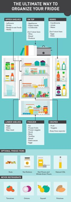 The ultimate way to organize your fridge.