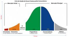 Ciclo de adoção de Novos Produtos pelos Consumidores - Atravessando o abismo (crossing the chasm)