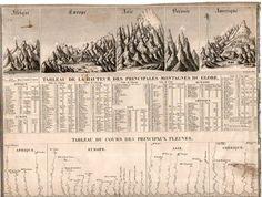 Comparative Heights of Mountains Map. Tableu de la Hauteur des Pricnipales Montagenes du Globe. 1845. via Ptak Science Books.