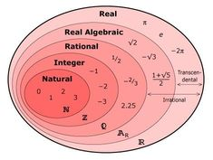 Venn Diagram to Classify Numbers I really needed this on my last Math test. Math Teacher, Math Classroom, Teaching Math, Real Numbers, Math Numbers, Complex Numbers, It Wissen, Math Poster, Physics And Mathematics