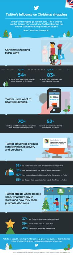 Infographic: How Twitter influences holiday purchases #christmasinfographic