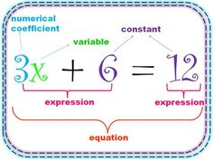This is a one page poster to add to your math word wall during your algebra unit. It labels an equation with the following terms:numerical coefficient, variable, constant, expression, and equation.Teacher-Author: Krystal Mills