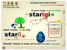 """""""Firme starigi la pacon."""" Kiel transitivigi verbon netransitiva en transitiva por uzi. Ezemple: star/i (ntr.). #migo #esperanto #stari #starigi #paco #ovo #staranta #starigata #adverbo #pri #verbo #akuzativo"""