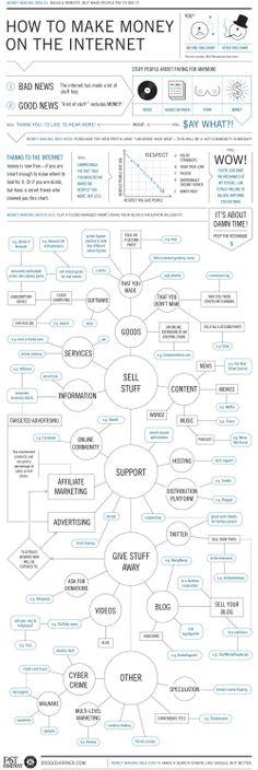 How To Make Money On The Internet #MakeMoneyOnline #MakeMoneyFromInternet #EarnMoneyOnline #AffiliateMarketing #Adsense #SocialMedia