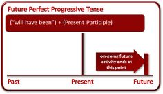 uses of future perfect continuous tense - Buscar con Google