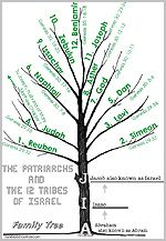 Kid's Sunday School Activities: The Patriarchs and 12 Tribes of Israel