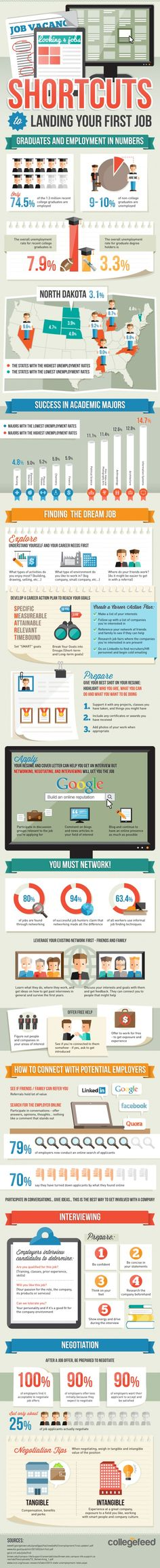 Job Search Shortcuts Sure to Help Get that First Gig #Infographic