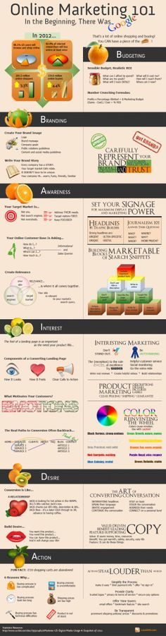Online Marketing 101 - Great #infographic blending online marketing with the AIDA sales process. This may cause me to rethink how I teach online marketing.