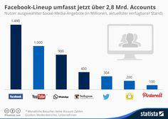 Instagram lässt Twitter weit hinter sich – und die Facebook-Familie ist 2,8 Milliarden Nutzer groß | Kroker's Look @ IT