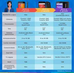 O processador do Moto G 2015 é Quad-core Snapdragon 410 de 1.4 GHz e vem com 1GB de memória RAM, garantindo a execução de diversas atividades  sem problemas de desempenho.  Possui duas versões de armazenamento interno: 8GB ou 16GB, com memória expansível para até 32GB, com cartão de memória.  Veja abaixo um infográfico que compara as 3 versões do Moto G: