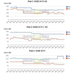 iPad Trade Price Data - Mobilephones.com