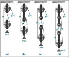 Image result for levers and pulley game