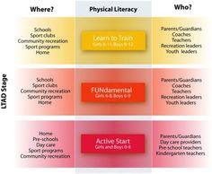 Physical Literacy | Get Sport IQ