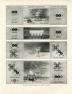 The Four Major Phases of the Synthesis of Alcohol - Editions Larousse, Paris, circa 1920