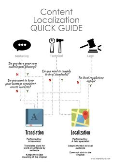 Content Localization Quick Guide by Martin Kůra via slideshare Do You Need, Your Message, Seo, How To Apply, Messages, Content, Marketing, Text Posts