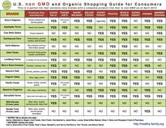 Non GMO Food Companies With Printable List Of Brands