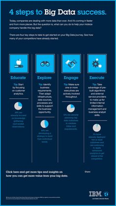What can you do to help your company handle the big data? This infographic from the team of IBM proposes 4 key steps to take started on your Big Data journey. Find out how many of your competitors have already started. Data Science, Computer Science, Computer Programming, Python Programming, Life Science, Business Intelligence, Big Data Technologies, Deep Learning, Innovation