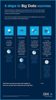 4 pasos para tener éxito con el Big Data